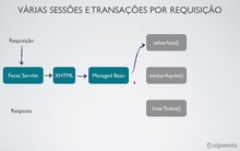 Transações e o pattern Open Session in View