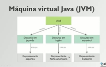 Máquina virtual Java